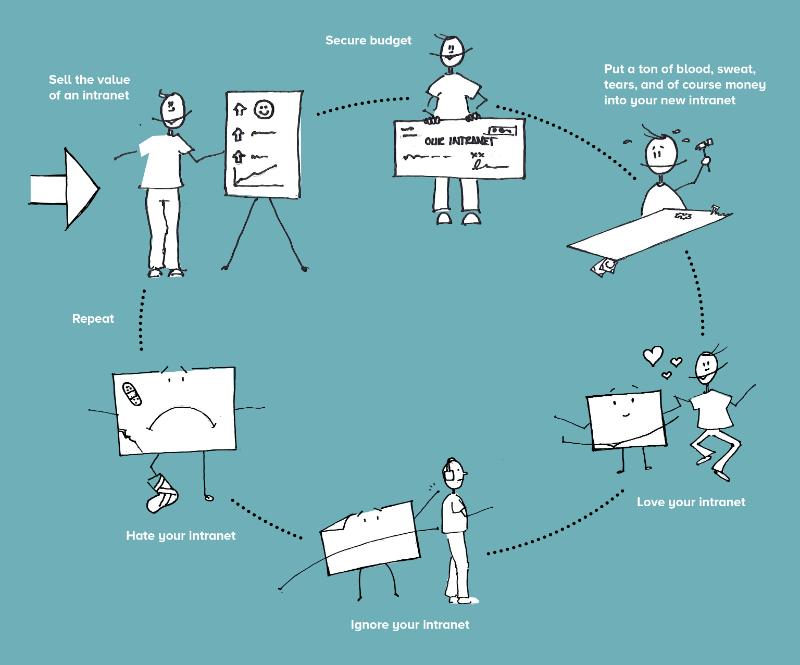 SharePoint intranet upgrades